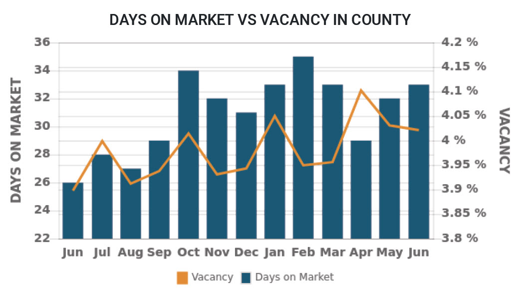 Days on market - vacancy rate