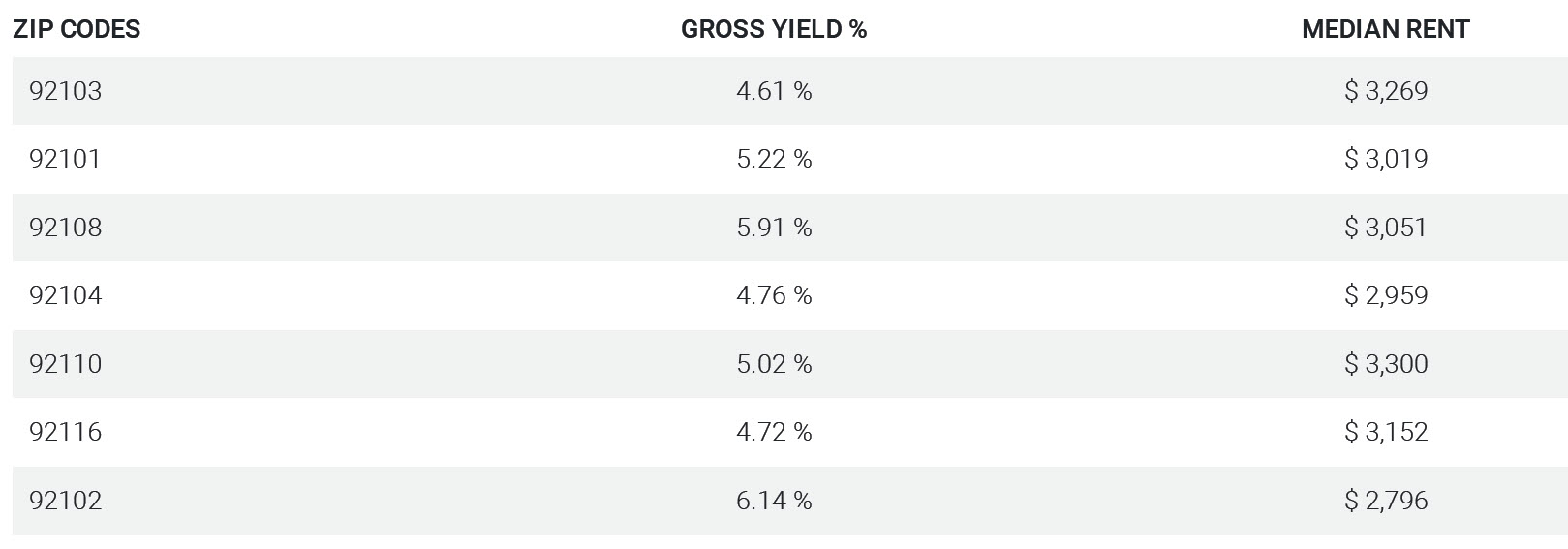 Gross yields Central SD County SD zips